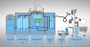 Ethanol CBD extraction machine process